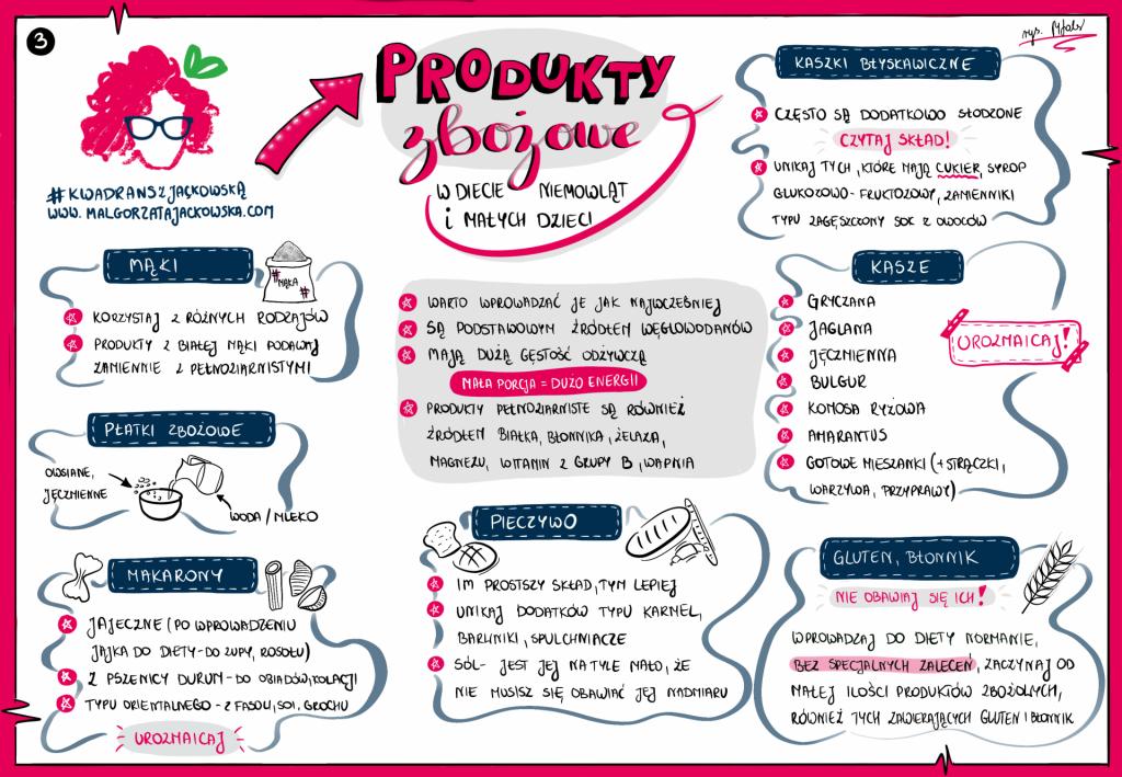 notatka wizualna Małgorzata Jackowska Monika Fabiańska o produktach zbożowych w diecie niemowląt i małych dzieci nagranie #kwadranszjackowska