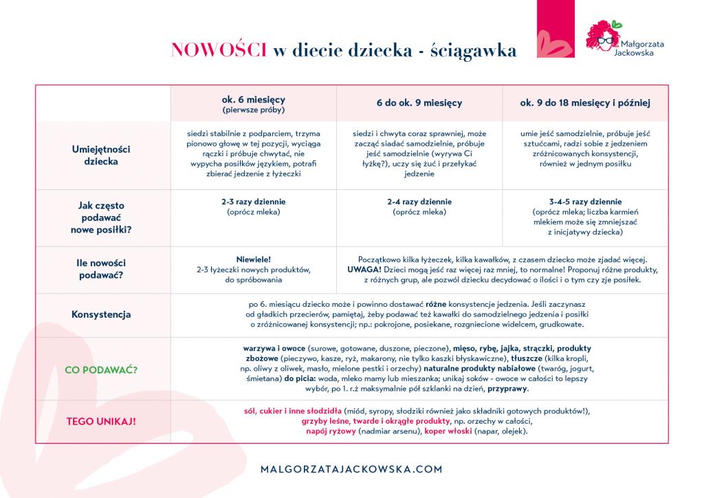 ściągawka chemat rozszerzania diety niemowlęcia Małgorzata Jackowska
